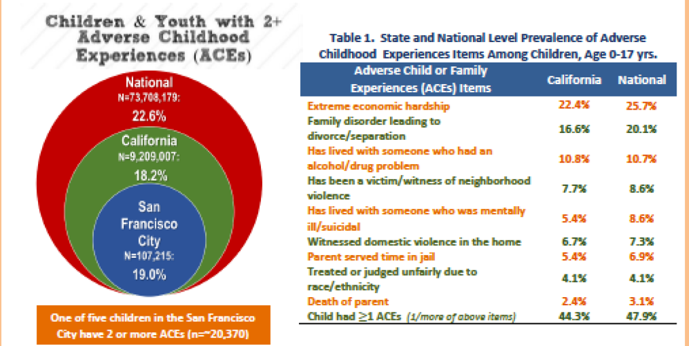 Adverse Childhood Experiences Linked To >> Briefs On Current Adverse Childhood Experiences In Children In
