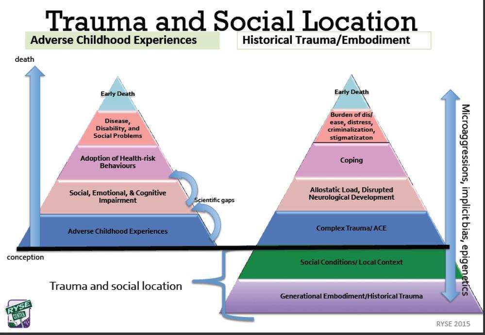 Adverse Childhood Experiences | SAMHSA