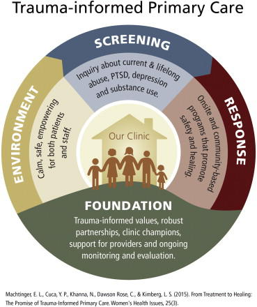 A framework for trauma-informed primary care.