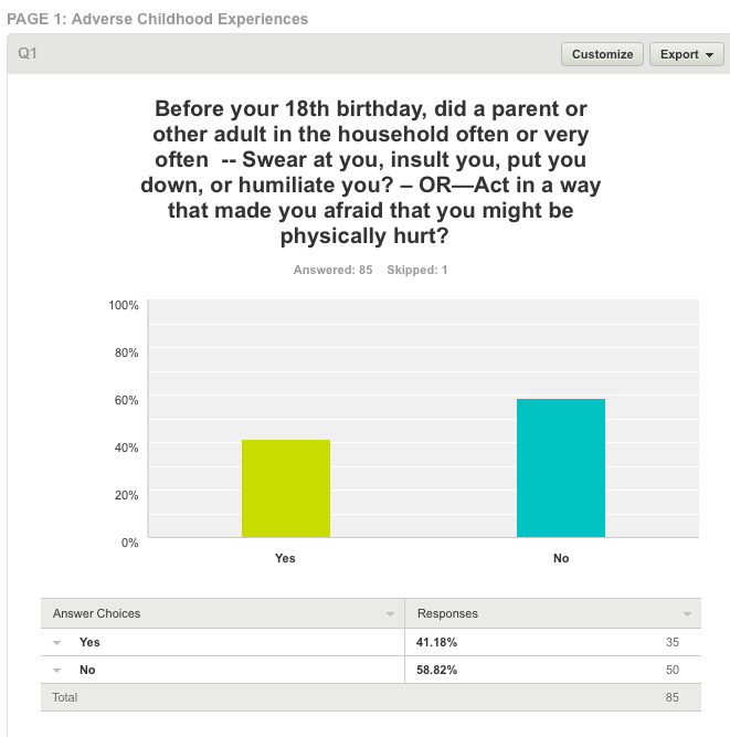 3a0f03a7f NE Michigan Adverse Childhood Experiences Survey -- the most Common ...