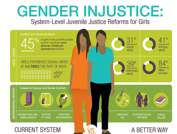 how to decode the juvenile justice system of america Mental health needs of juvenile offenders by  2 million—american children boys are affected  are available to juvenile justice system personnel.