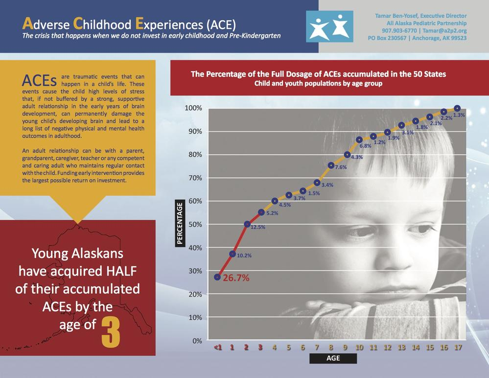 the key states in childhood development About the index the biennial early childhood workforce index represents the first effort to establish a baseline description of early childhood employment conditions and policies on a state-by-state basis in order to improve early childhood jobs by providing states with periodic appraisals of their efforts, based on measurable status and policy indicators, the aim is to encourage states.