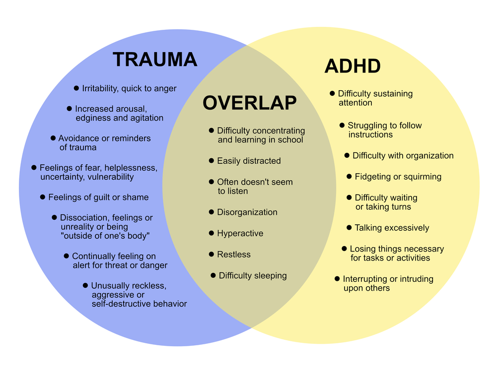 Trauma And Adhd Think And Not Or >> Is It Adhd Or Child Traumatic Stress A Guide For Clinicians