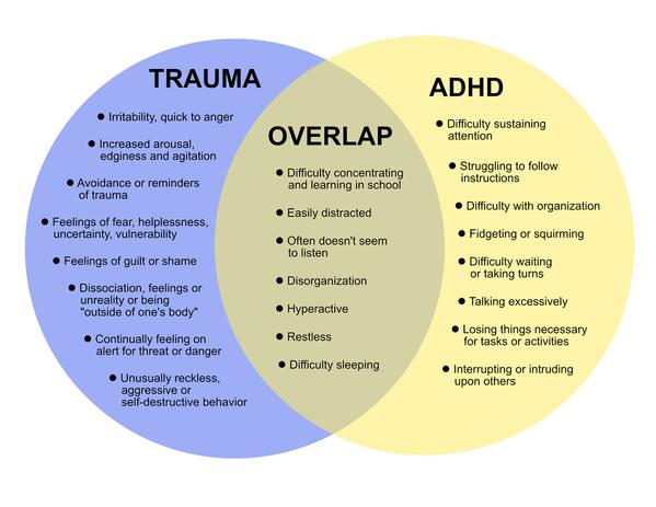 Trauma & ADHD