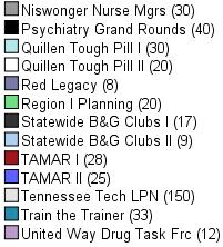 Pie Chart list2