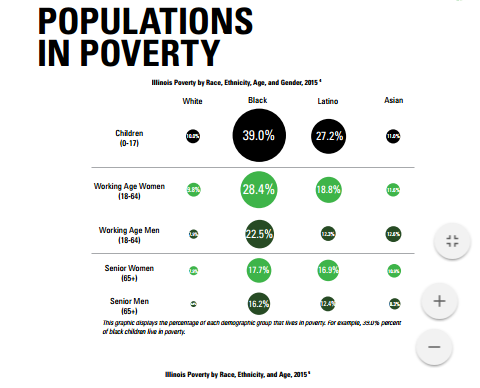 Populations in Poverty