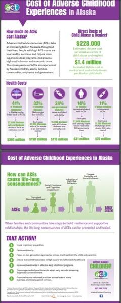 Cost of ACEs Alaska