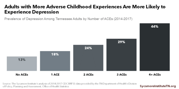 Adults with More Adverse Childhood Experiences Are More Likely to Experience Depression