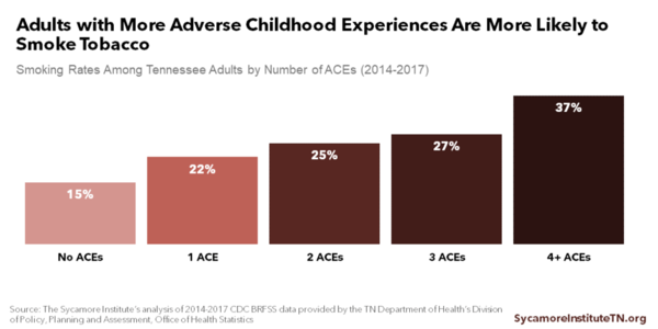 Adults with More Adverse Childhood Experiences Are More Likely to Smoke Tobacco