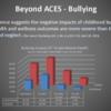 Bullying impacts 8th grade mental health.: Washington State Healthy Youth Survey 2016.