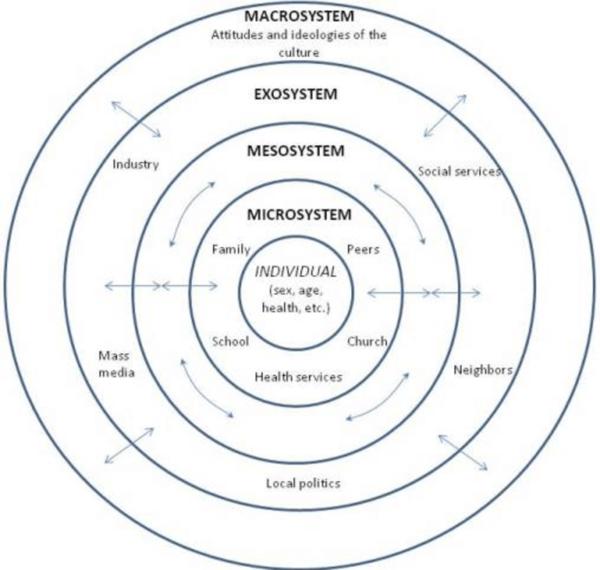 Bronfenbrenner-1979-Social-Ecological-Model-of-Human-Development