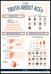 SCAC RWJF Truth About ACEs