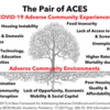 COVID Pair of ACEs tree