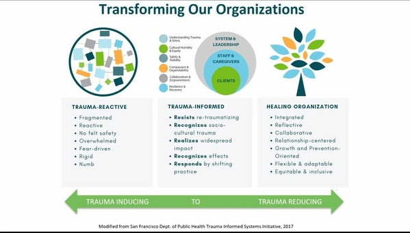 SF TI systems transforming our organizations