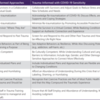 Trauma-Informed Approaches Adapted with COVID-19 Sensitivity