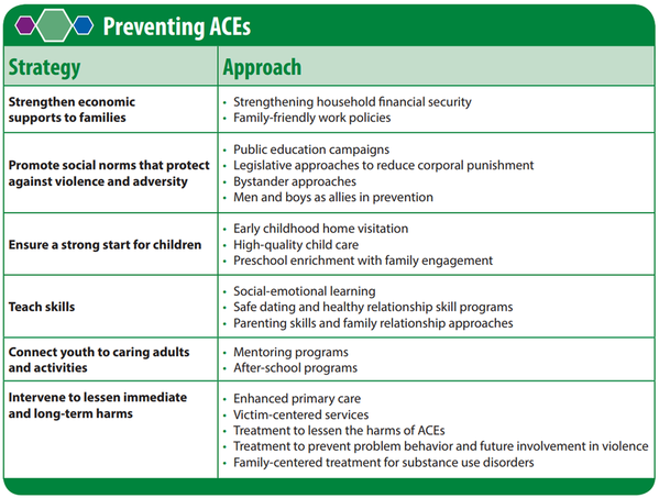 CDC preventing-ACEs-strategy-approach