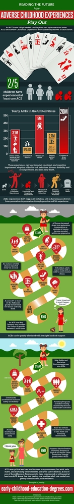 Reading the Future How Adverse Childhood Experiences Play Out: ACEs infographic: Early-Childhood-Education-Degrees.com