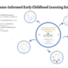 Creating Trauma-Informed Early Childhood Learning Environments