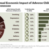 The $5 Billion Annual Economic Impact of Adverse Childhood Experiences in Tennessee