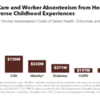 Cost of Medical Care and Worker Absenteeism from Health Issues Attributed to Adverse Childhood Experiences