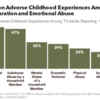 The Most Common Adverse Childhood Experiences Among Tennesseans Are Divorce-Separation and Emotional Abuse