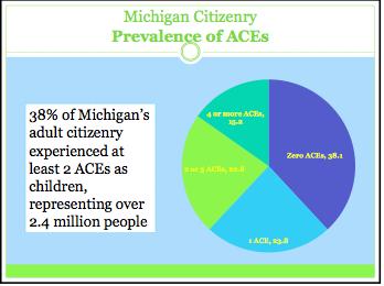 Prevelance of ACEs in Michigan