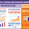 (CHDI infographic) Connecticut Addressing Childhood Trauma